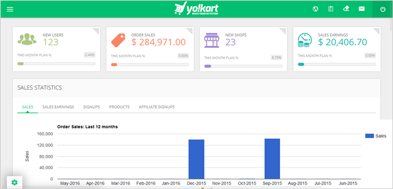 Yo!Kart Admin Dashboard – A Useful Tool to Keep Key Details at Hand
