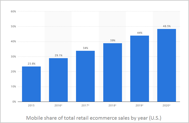 mobile-share-of-total-retail-ecommerce-sales-by-year_us