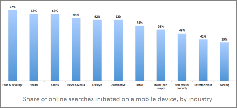 share-of-online-searches-initiated-on-a-mobile-device_by-industry
