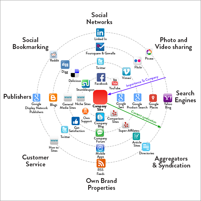 digital-marketing-radar-chart