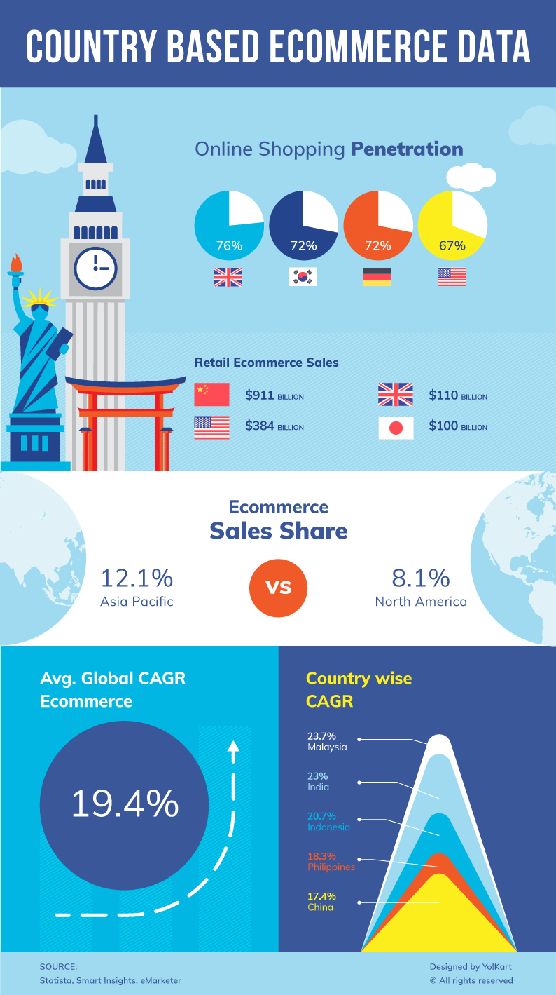 Country Based Ecommerce Stats