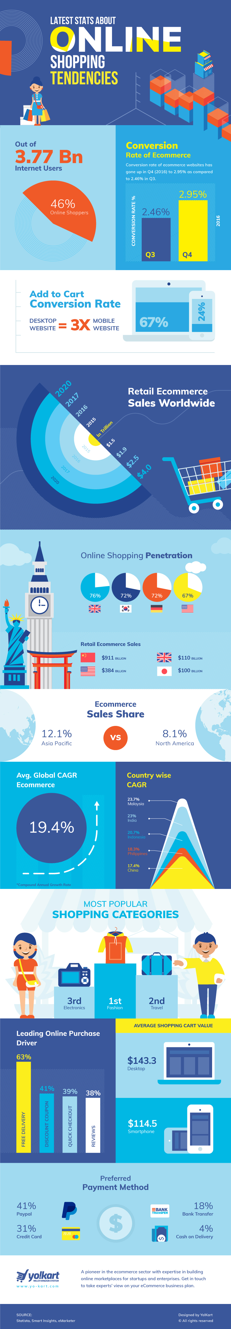 Online Shopping Tendencies 2017