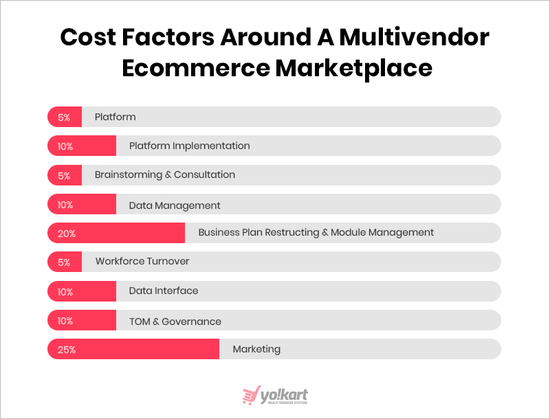cost-factors-ecommerce_marketplace-FATbit