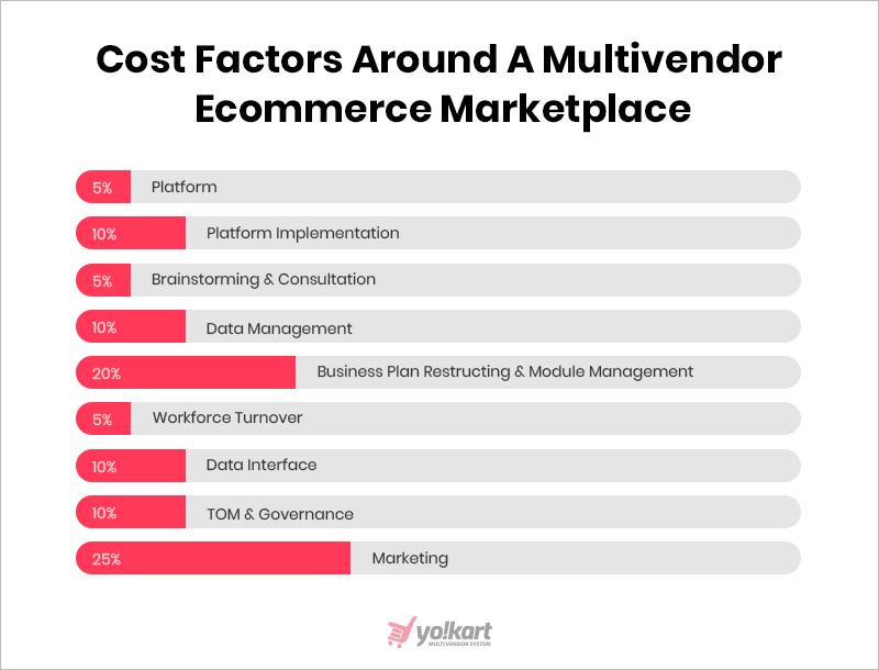 cost-factors-ecommerce_marketplace-FATbit