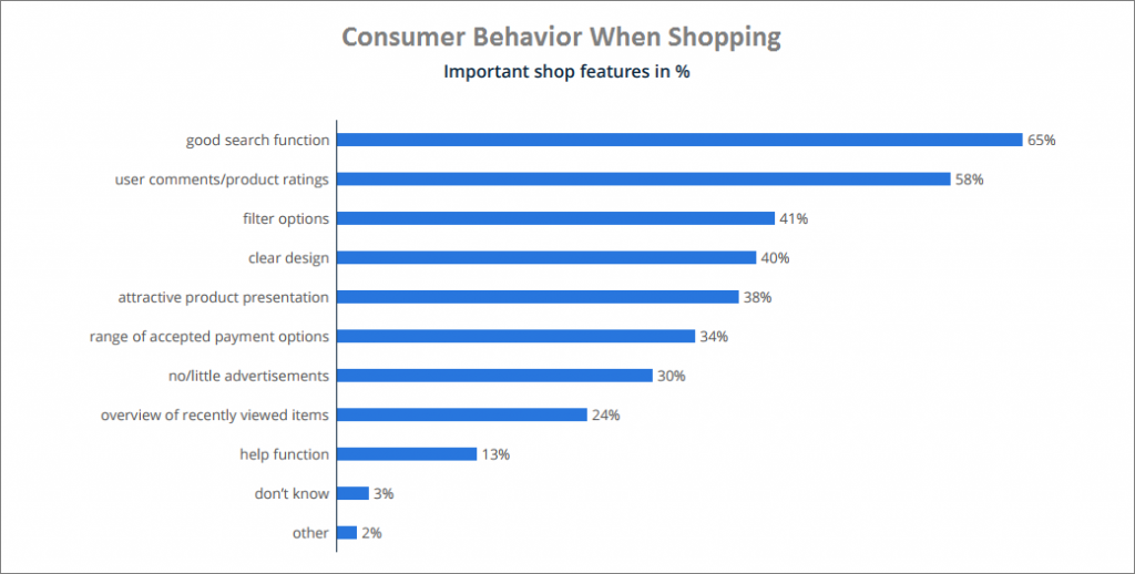 Consumer behavior while shopping