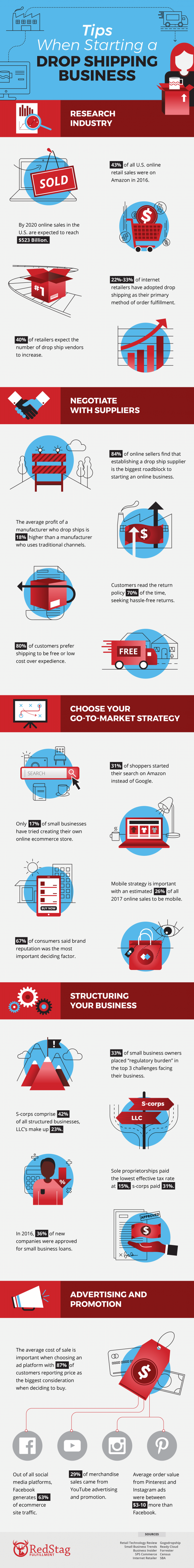 drop-shipping-guide-infographic