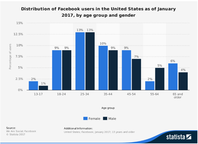 Distribution of facebook Users