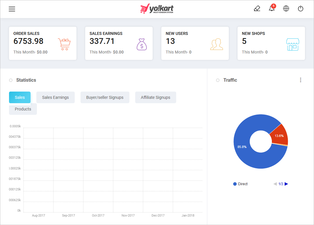 multi-vendor eCommerce - Yo!Kart dashboard