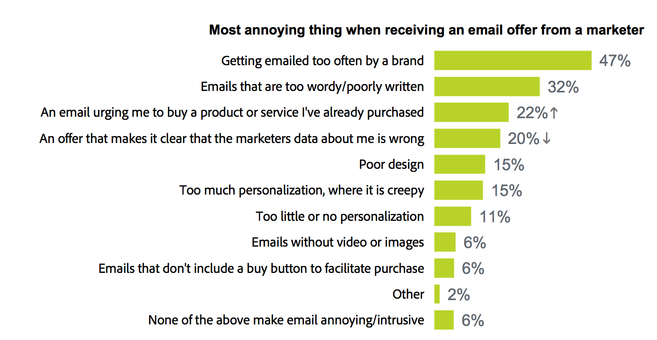 Email Annoyance Reasons