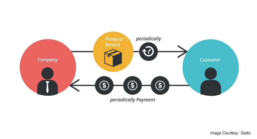 Subscription-based-business-model-graphic