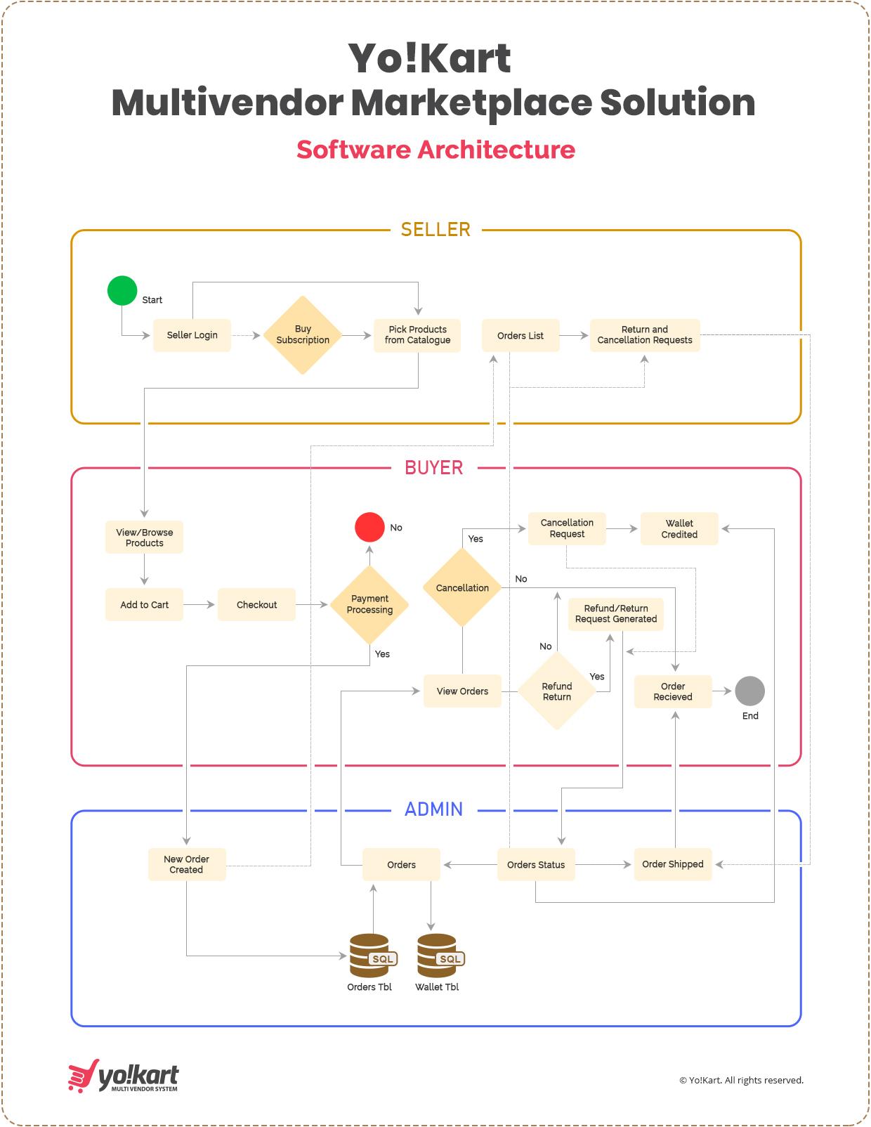 Yo!Kart_software Process