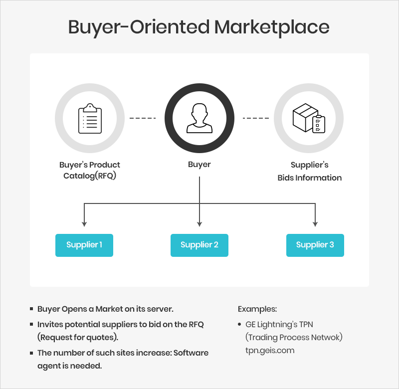 BUYER ORIENTED MARKETPLACE