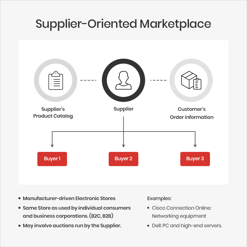 SUPPLIER ORIENTED MARKETPLACE