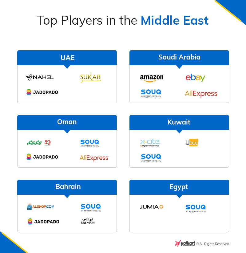 Top players in middle east