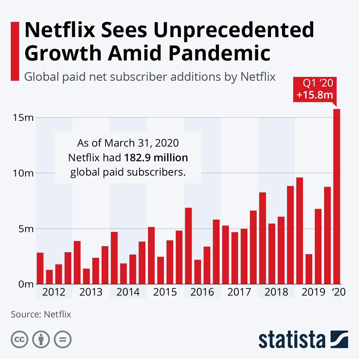 Netflix Growth During COVID-19