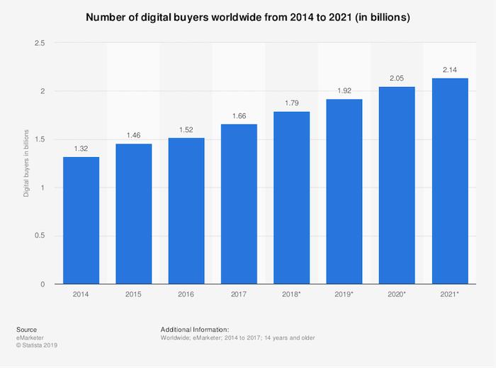 Number of Digital Buyers