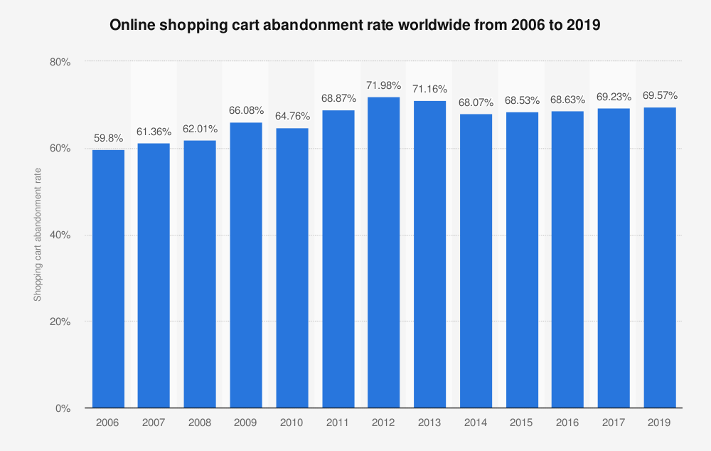 Online shopping cart abandonment
