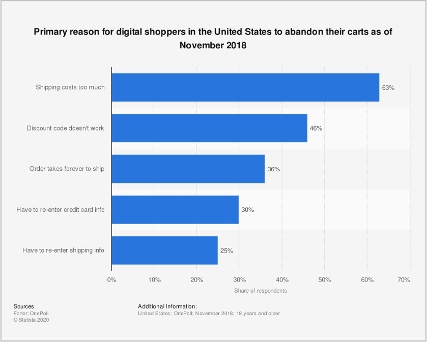 Primary-reasons-for-digital-shoppers