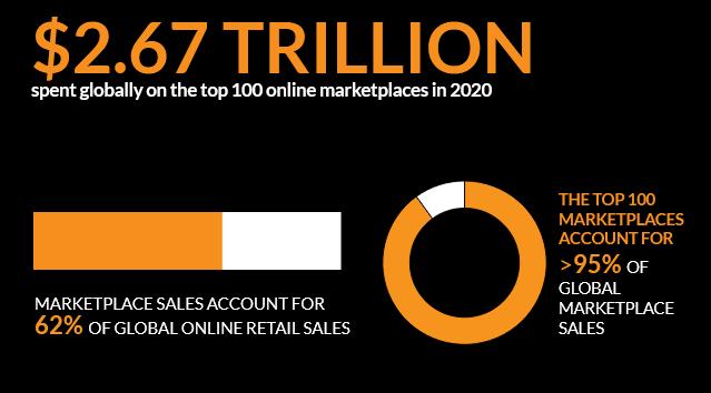 Online marketplaces sales