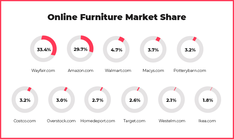 Grocery Furniture Market Share