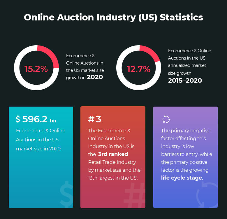 online-auction-industry-stats