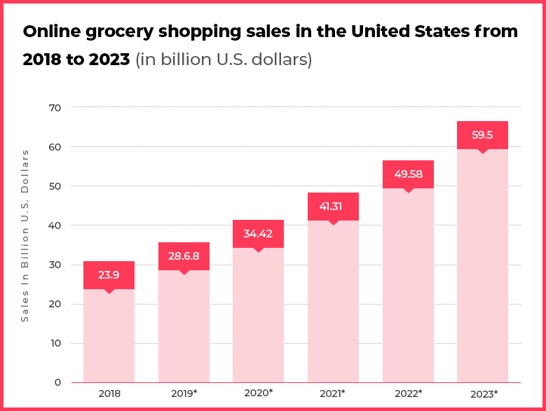 Grocery shopping sales in the world