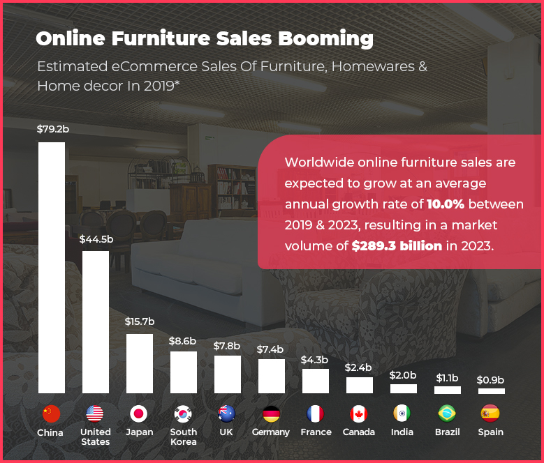 Online Furniture Sales Shopping
